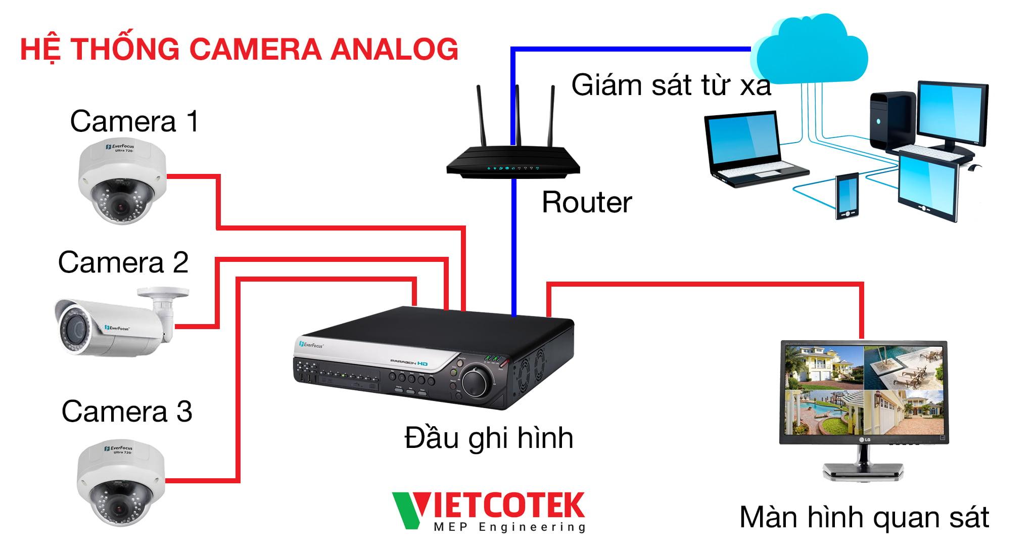 he-thong-camera-analog-vietcotek