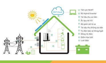 điện mặt trời hòa lưới và lưu trữ