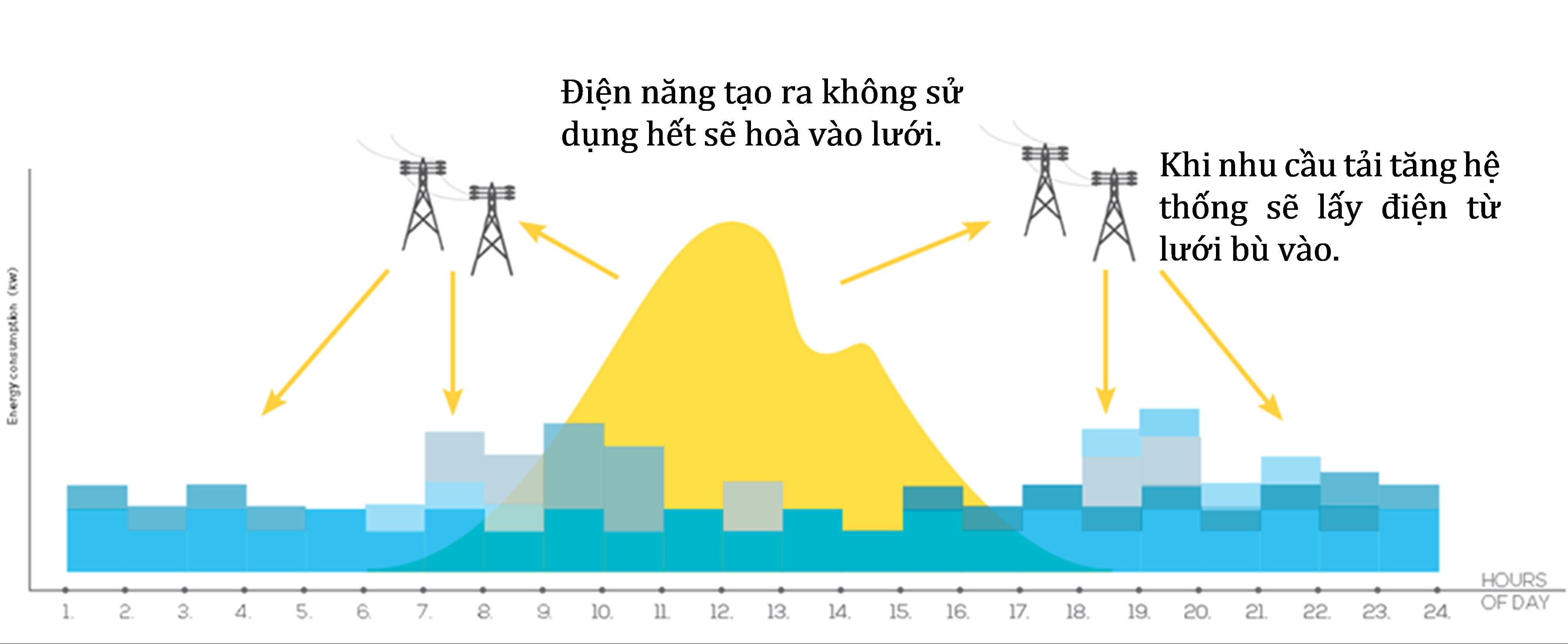 nguyên lý điện năng lượng mặt trời hòa lưới