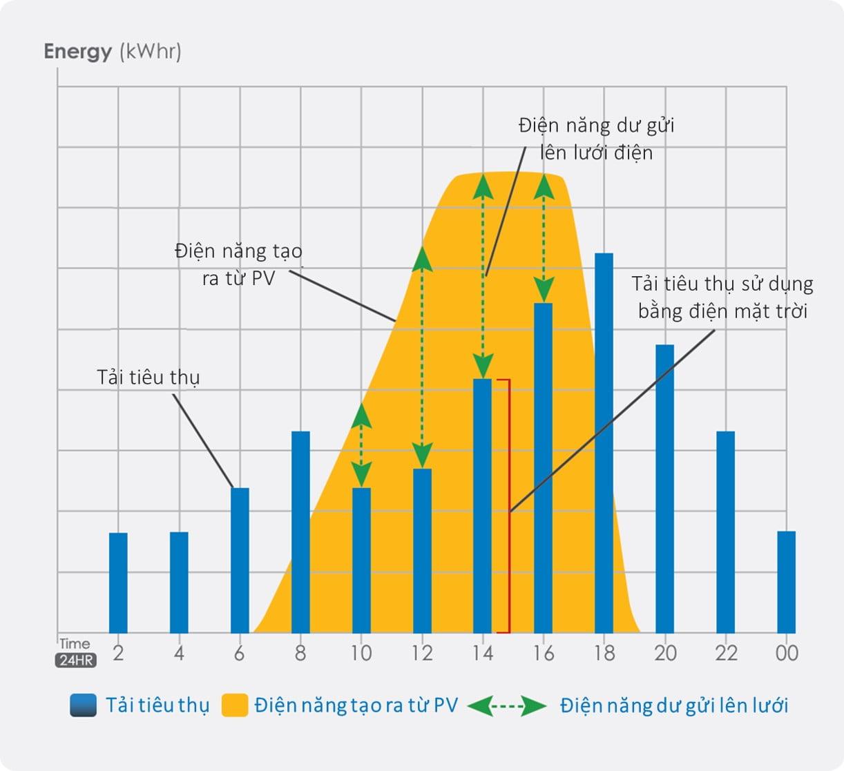 Cân đối nhu cầu tải trong việc thiết kế hệ thống năng lượng mặt trời