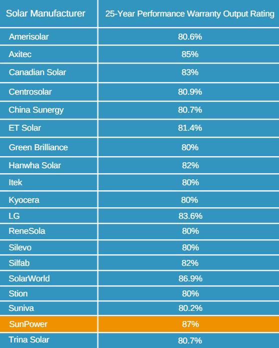 Bảo hành hiệu suất của một số nhà sản xuất pin năng lượng mặt trời Tier 1