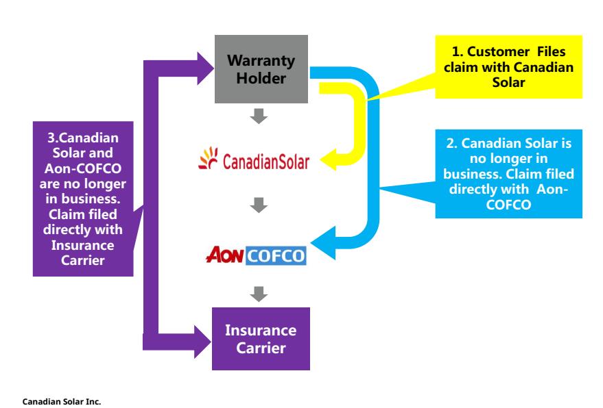Bảo hiểm tấm pin năng lượng mặt trời Canadian Solar