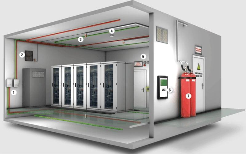 thiết kế pccc bằng chữa cháy khí sạch